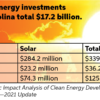 solar energy chart